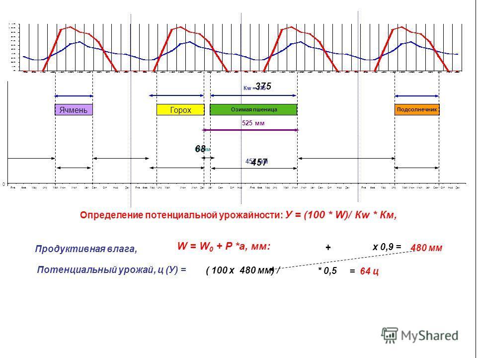 Продуктивная влага, 68 + 457 х 0,9 = Потенциальный урожай, ц (У) = = 64 ц 480 мм Определение потенциальной урожайности: У = (100 * W)/ Кw * Км, ( 100 х 480 мм) / 375 W = W 0 + Р *а, мм: * 0,5