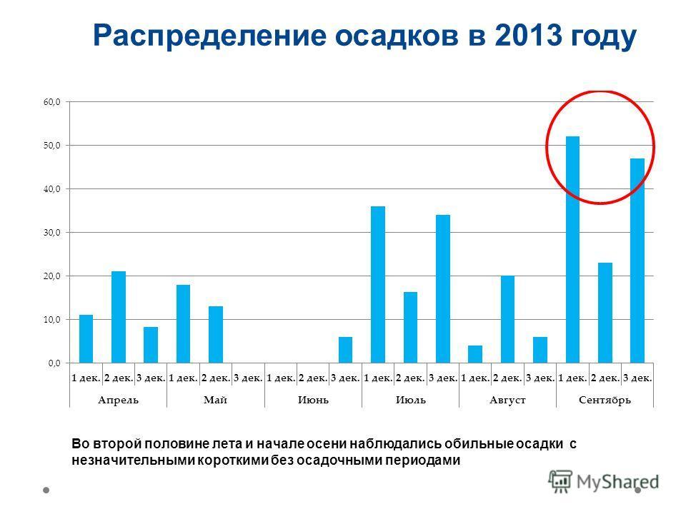 Распределение осадков в 2013 году Во второй половине лета и начале осени наблюдались обильные осадки с незначительными короткими без осадочными периодами