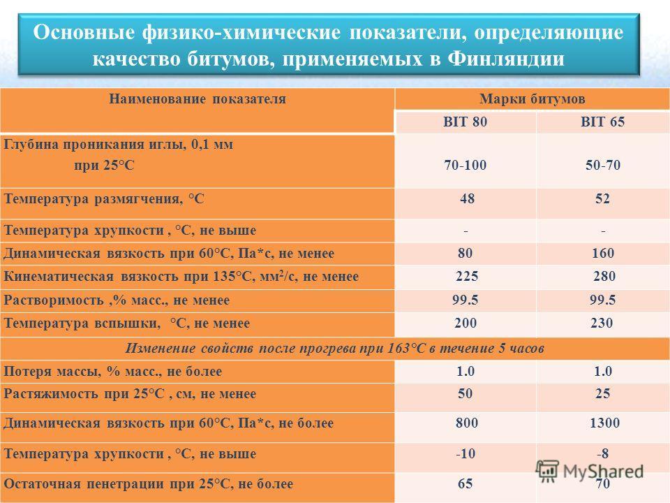 Наименование показателя Марки битумов ВIT 80ВIT 65 Глубина проникания иглы, 0,1 мм при 25°С70-100 50-70 Температура размягчения, °С 48 52 Температура хрупкости, °С, не выше-- Динамическая вязкость при 60°С, Па*с, не менее 80160 Кинематическая вязкост