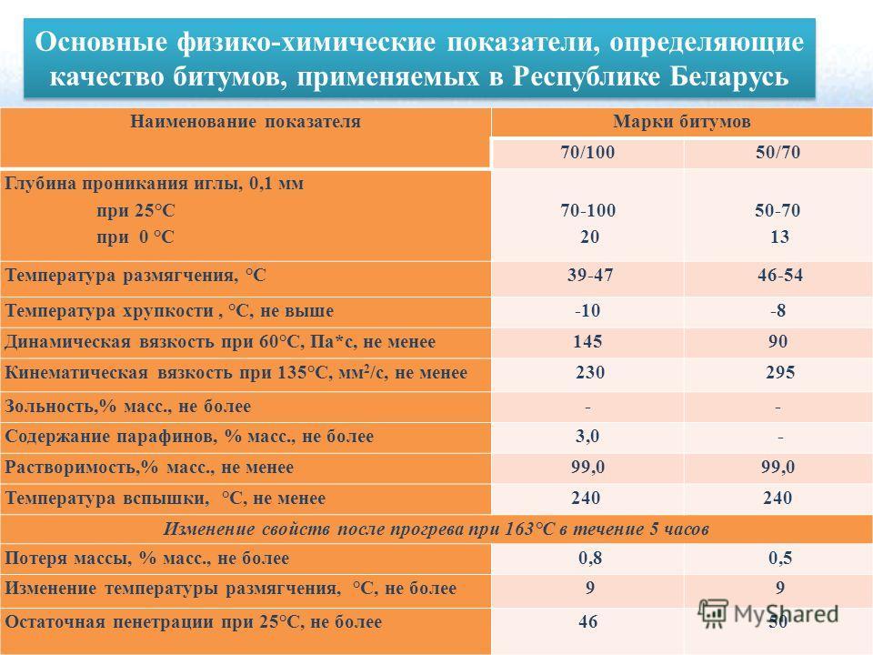 Наименование показателя Марки битумов 70/10050/70 Глубина проникания иглы, 0,1 мм при 25°С при 0 °С 70-100 20 50-70 13 Температура размягчения, °С 39-47 46-54 Температура хрупкости, °С, не выше-10-8 Динамическая вязкость при 60°С, Па*с, не менее 1459