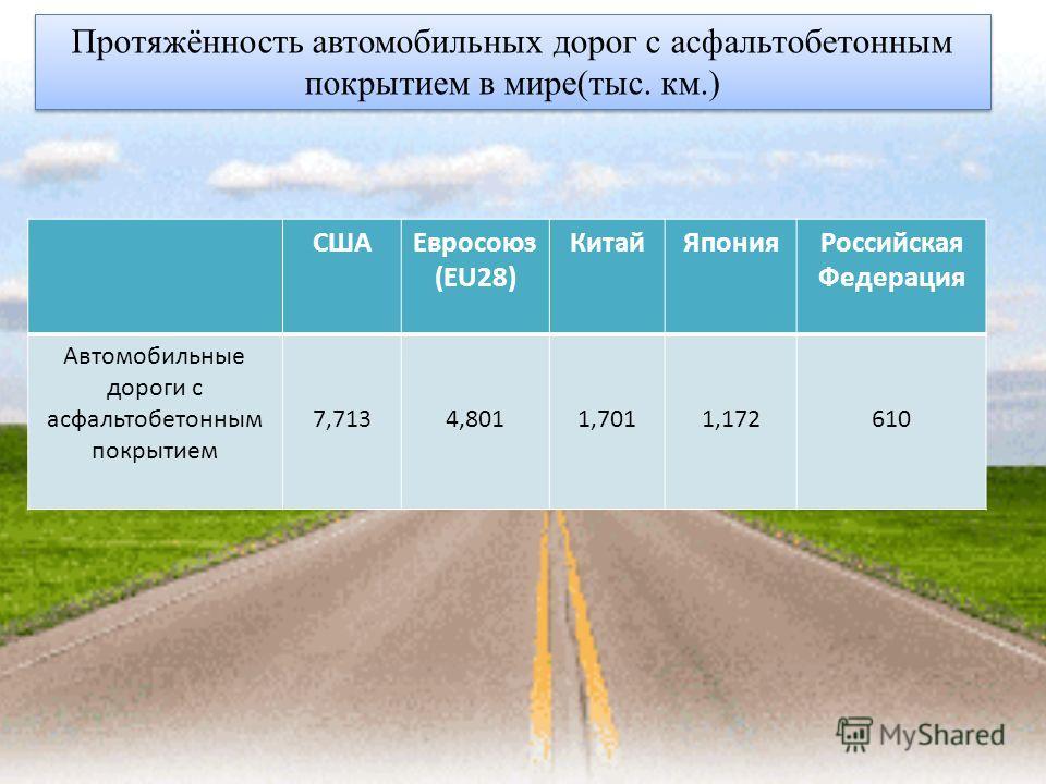 Протяжённость автомобильных дорог с асфальтобетонным покрытием в мире(тыс. км.) СШАЕвросоюз (EU28) Китай Япония Российская Федерация Автомобильные дороги с асфальтобетонным покрытием 7,7134,8011,7011,172610