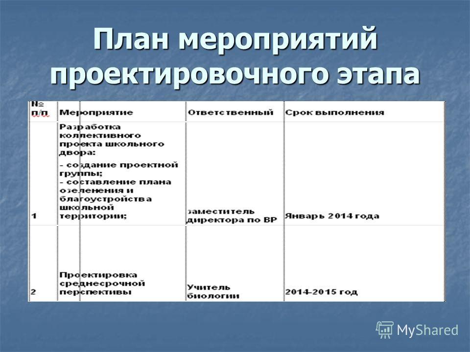 План мероприятий проектировочного этапа