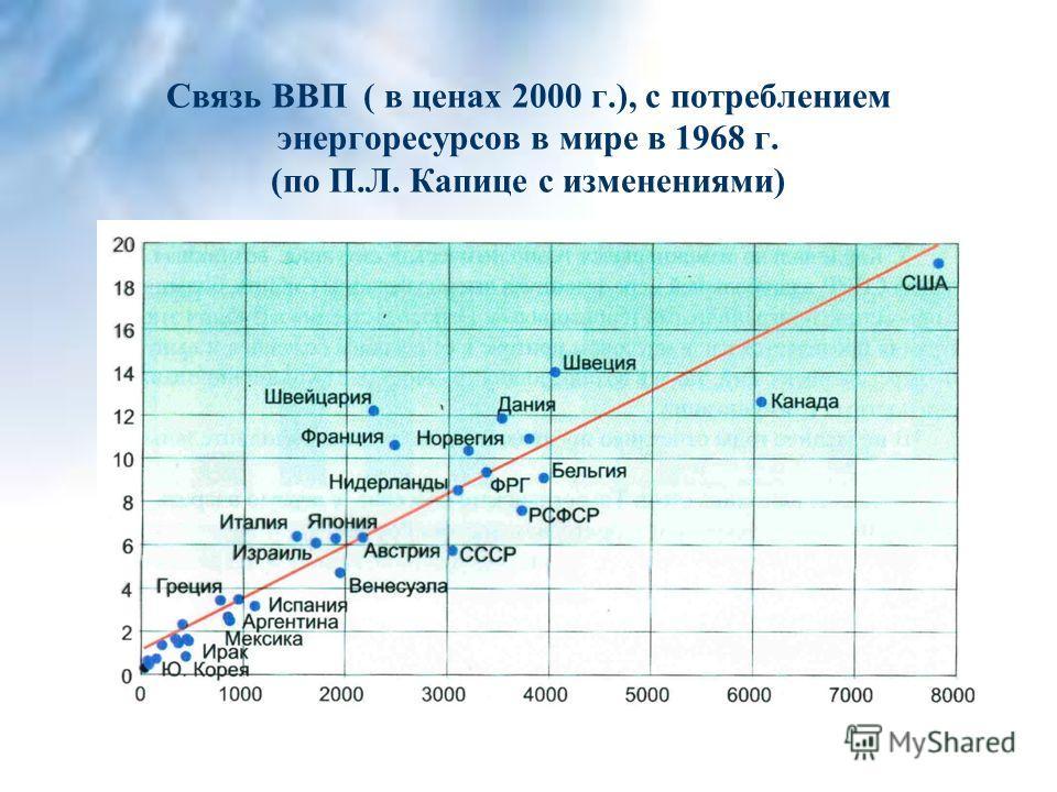 Связь ВВП ( в ценах 2000 г.), с потреблением энергоресурсов в мире в 1968 г. (по П.Л. Капице с изменениями)