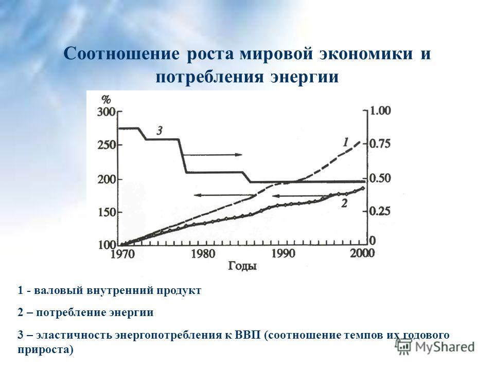 Соотношение роста мировой экономики и потребления энергии 1 - валовый внутренний продукт 2 – потребление энергии 3 – эластичность энергопотребления к ВВП (соотношение темпов их годового прироста)