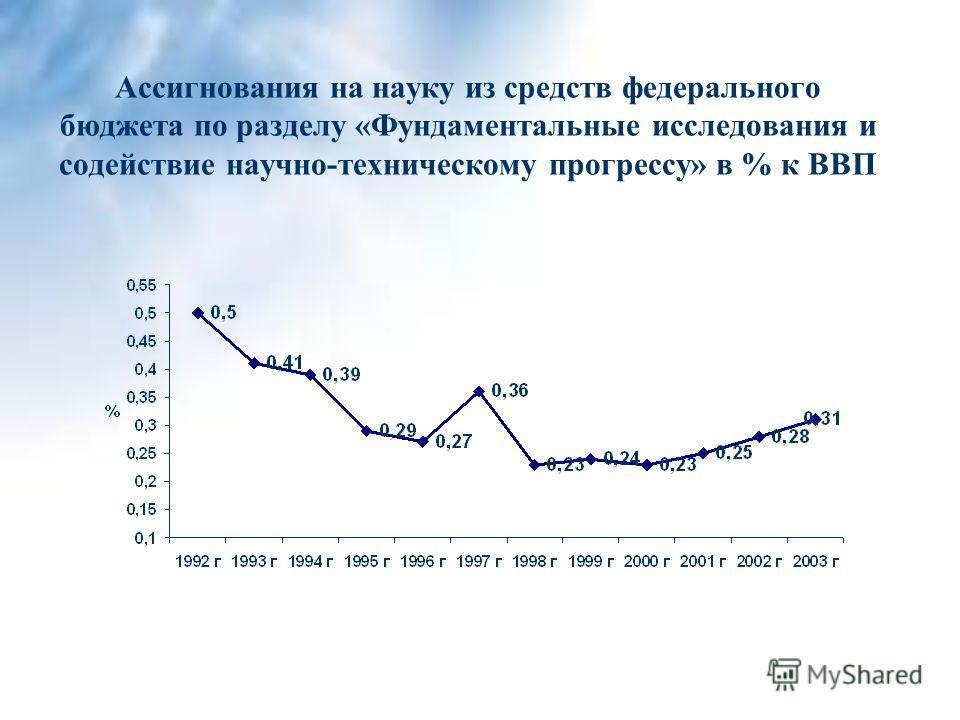Ассигнования на науку из средств федерального бюджета по разделу «Фундаментальные исследования и содействие научно-техническому прогрессу» в % к ВВП