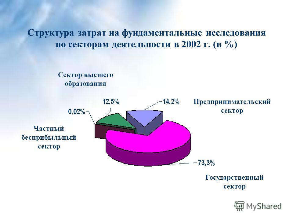 Структура затрат на фундаментальные исследования по секторам деятельности в 2002 г. (в %) Частный бесприбыльный сектор Государственный сектор Предпринимательский сектор Сектор высшего образования