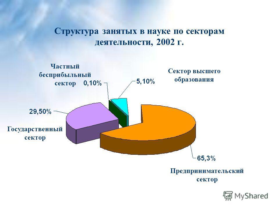 Структура занятых в науке по секторам деятельности, 2002 г. Сектор высшего образования Частный бесприбыльный сектор Предпринимательский сектор Государственный сектор