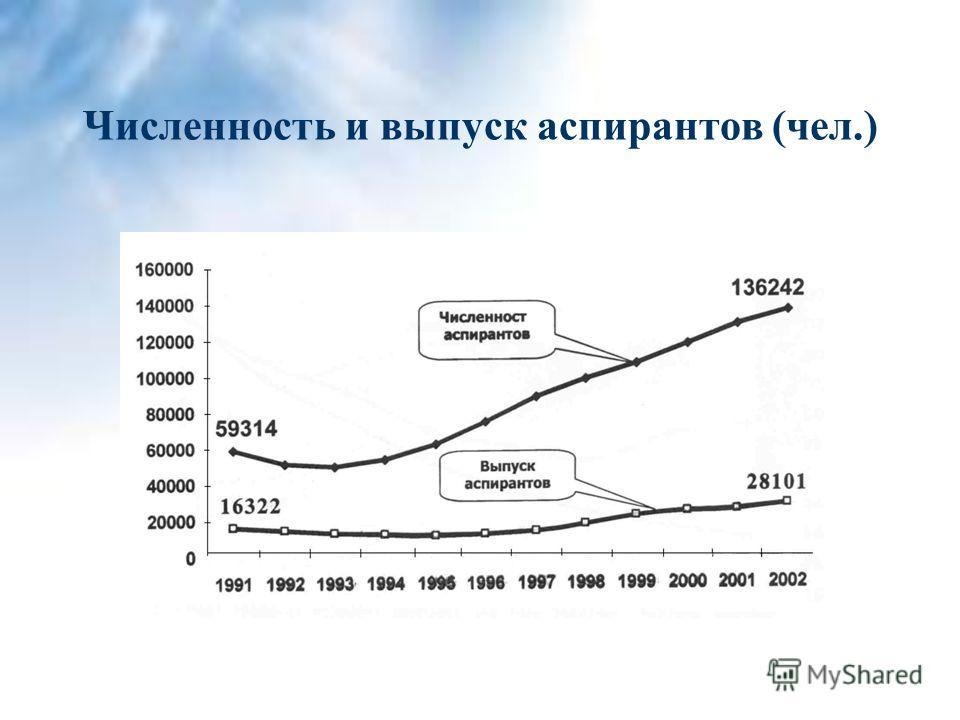 Численность и выпуск аспирантов (чел.)