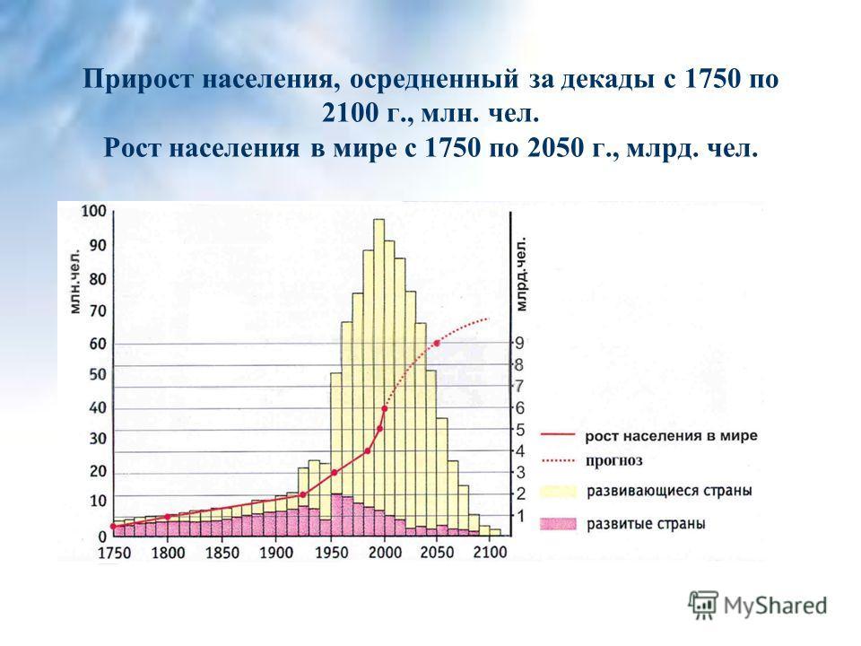 Прирост населения, осредненный за декады с 1750 по 2100 г., млн. чел. Рост населения в мире с 1750 по 2050 г., млрд. чел.