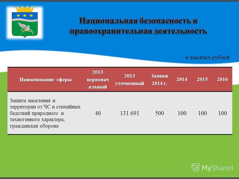 Наименование сферы 2013 первоначбальный 2013 уточненный Заявки 2014 г. 201420152016 Защита населения и территории от ЧС и стихийных бедствий природного и техногенного характера, гражданская оборона 40131 691500100