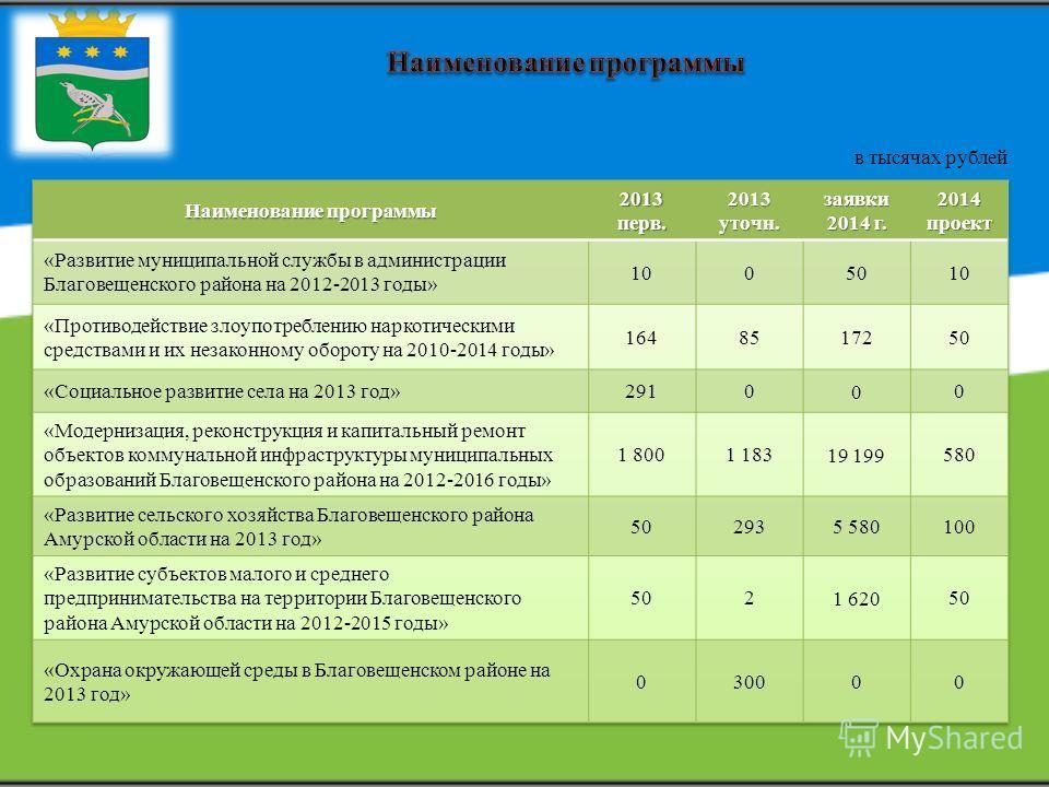 в тысячах рублей