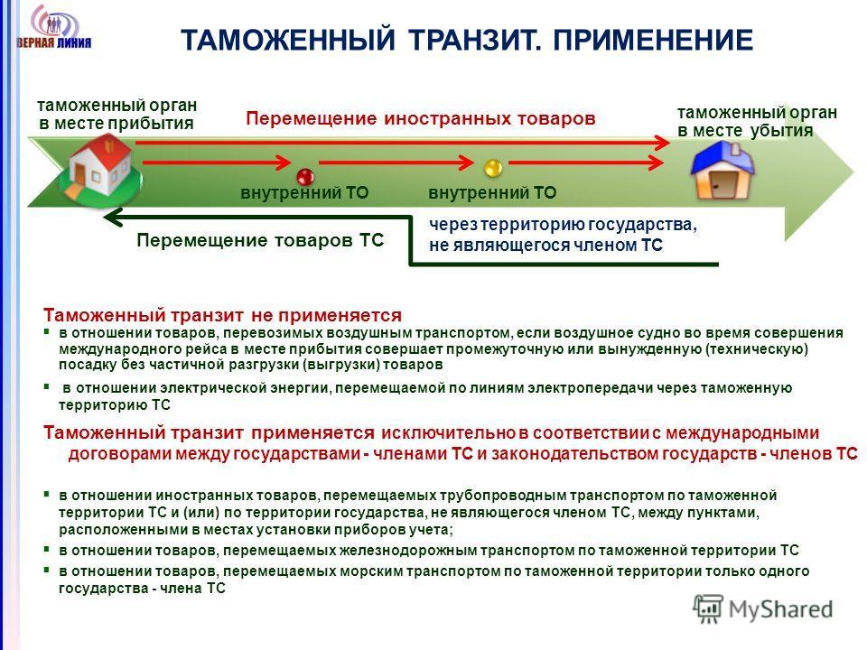 ТАМОЖЕННЫЙ ТРАНЗИТ. ПРИМЕНЕНИЕ Перемещение иностранных товаров Перемещение товаров ТС Таможенный транзит не применяется в отношении товаров, перевозимых воздушным транспортом, если воздушное судно во время совершения международного рейса в месте приб