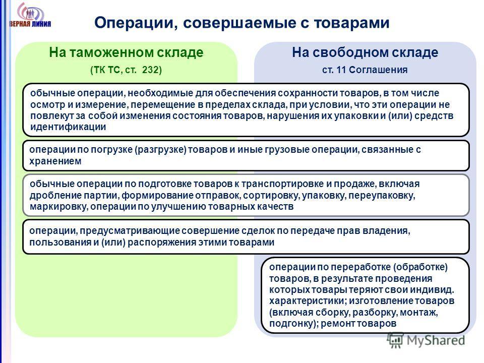 Операции, совершаемые с товарами На таможенном складе (ТК ТС, ст. 232) На свободном складе ст. 11 Соглашения обычные операции, необходимые для обеспечения сохранности товаров, в том числе осмотр и измерение, перемещение в пределах склада, при условии
