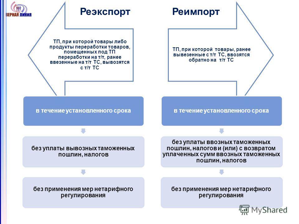 ТП, при которой товары либо продукты переработки товаров, помещенных под ТП переработки на т/т, ранее ввезенные на т/т ТС, вывозятся с т/т ТС ТП, при которой товары, ранее вывезенные с т/т ТС, ввозятся обратно на т/т ТС Реэкспорт Реимпорт в течение у