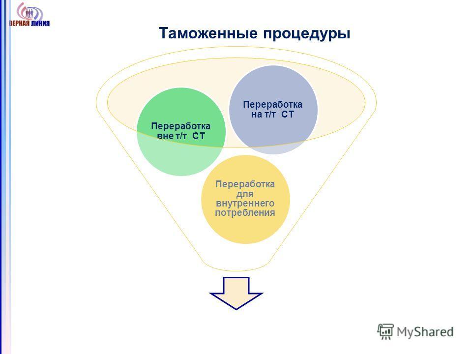Таможенные процедуры Переработка для внутреннего потребления Переработка вне т/т СТ Переработка на т/т СТ