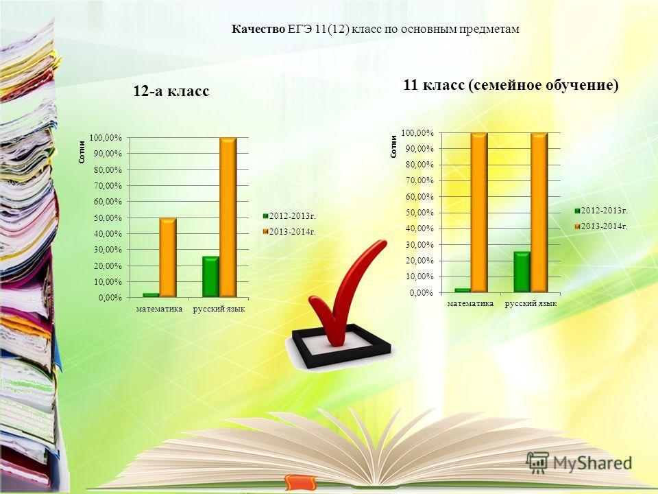 Качество ЕГЭ 11(12) класс по основным предметам 12-а класс 11 класс (семейное обучение)