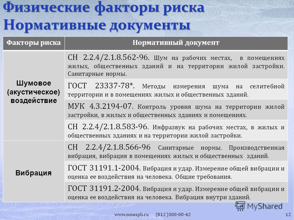 www.mnespb.ru (812 )300-00-42 Факторы риска Нормативный документ Шумовое (акустическое) воздействие СН 2.2.4/2.1.8.562-96. Шум на рабочих местах, в помещениях жилых, общественных зданий и на территории жилой застройки. Санитарные нормы. ГОСТ 23337-78