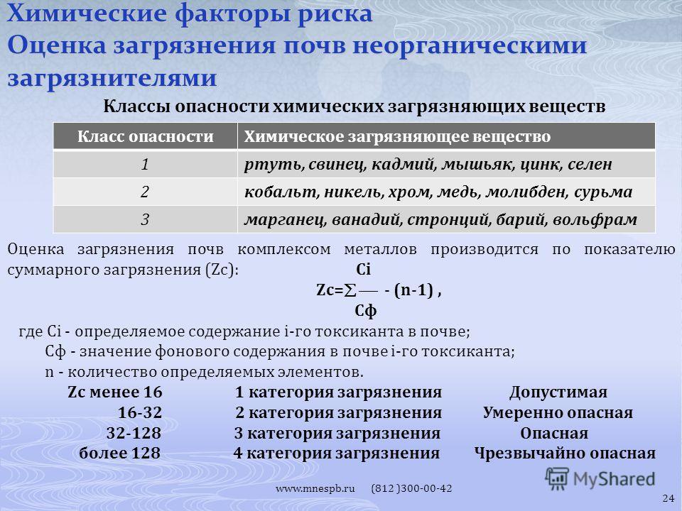 www.mnespb.ru (812 )300-00-42 Классы опасности химических загрязняющих веществ Химические факторы риска Оценка загрязнения почв неорганическими загрязнителями Класс опасности Химическое загрязняющее вещество 1 ртуть, свинец, кадмий, мышьяк, цинк, сел