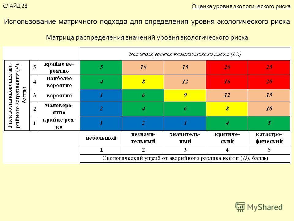 СЛАЙД 28 Использование матричного подхода для определения уровня экологического риска Оценка уровня экологического риска Матрица распределения значений уровня экологического риска