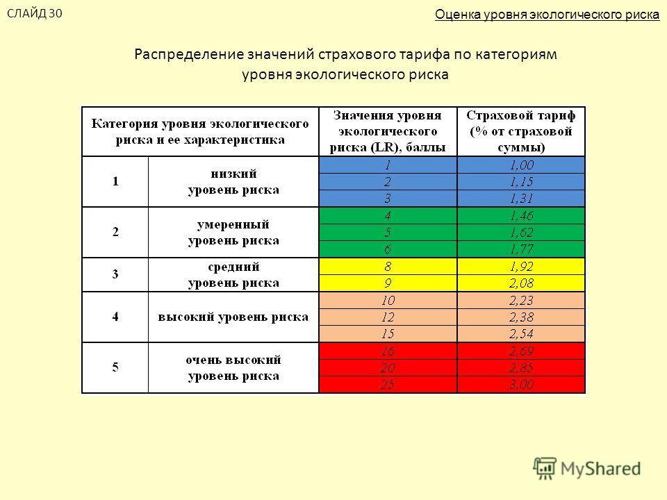 Распределение значений страхового тарифа по категориям уровня экологического риска СЛАЙД 30 Оценка уровня экологического риска