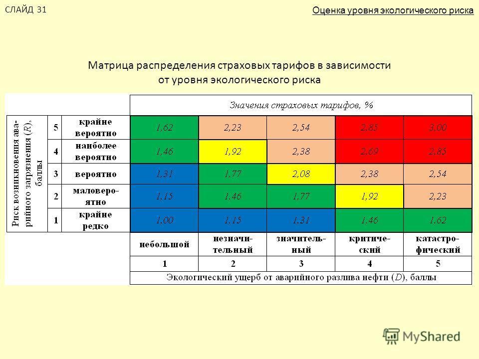 Матрица распределения страховых тарифов в зависимости от уровня экологического риска СЛАЙД 31 Оценка уровня экологического риска