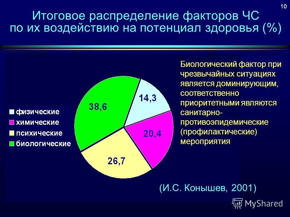 Итоговое распределение факторов ЧС по их воздействию на потенциал здоровья (%) (И.С. Конышев, 2001) Биологический фактор при чрезвычайных ситуациях является доминирующим, соответственно приоритетными являются санитарно- противоэпидемические (профилак