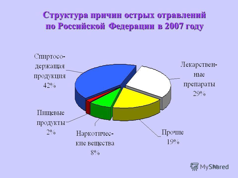 18 Структура причин острых отравлений по Российской Федерации в 2007 году