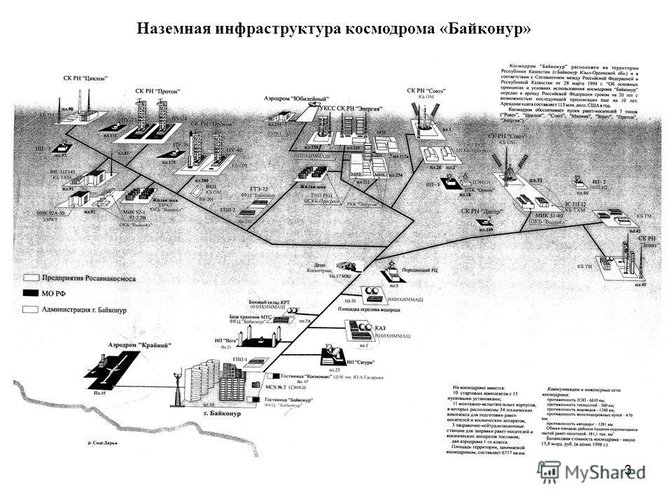 3 Наземная инфраструктура космодрома «Байконур»