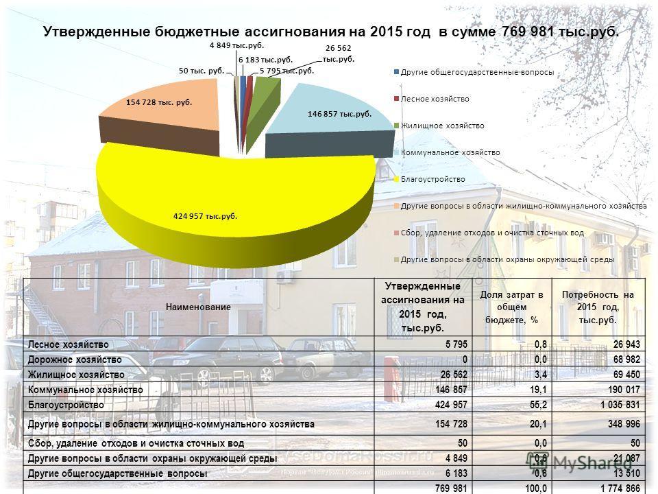 Утвержденные бюджетные ассигнования на 2015 год в сумме 769 981 тыс.руб. Наименование Утвержденные ассигнования на 2015 год, тыс.руб. Доля затрат в общем бюджете, % Потребность на 2015 год, тыс.руб. Лесное хозяйство 5 7950,826 943 Дорожное хозяйство