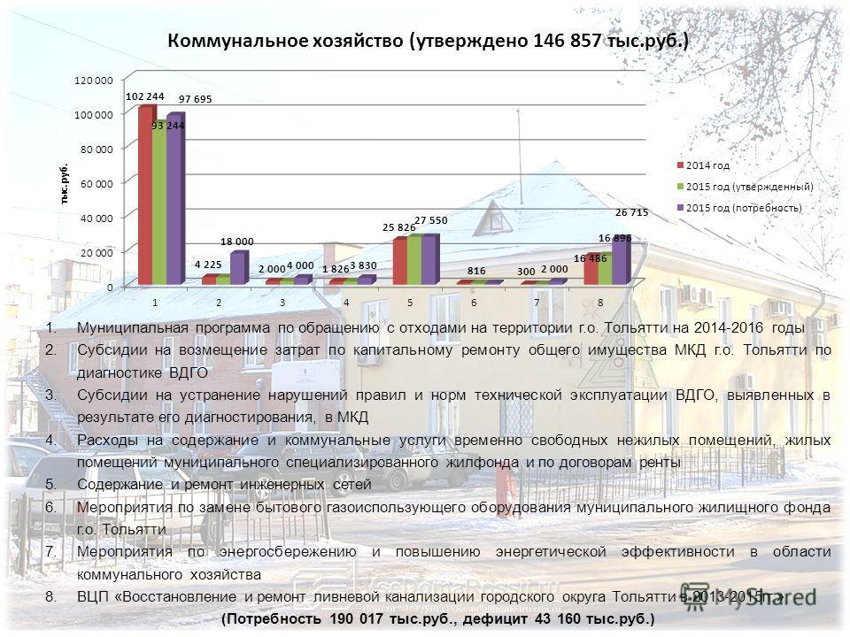 1. Муниципальная программа по обращению с отходами на территории г.о. Тольятти на 2014-2016 годы 2. Субсидии на возмещение затрат по капитальному ремонту общего имущества МКД г.о. Тольятти по диагностике ВДГО 3. Субсидии на устранение нарушений прави