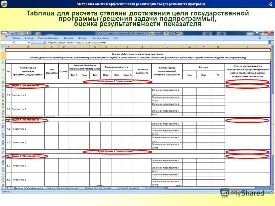 6 Методика оценки эффективности реализации государственных программ Таблица для расчета степени достижения цели государственной программы (решения задачи подпрограммы), оценка результативности показателя