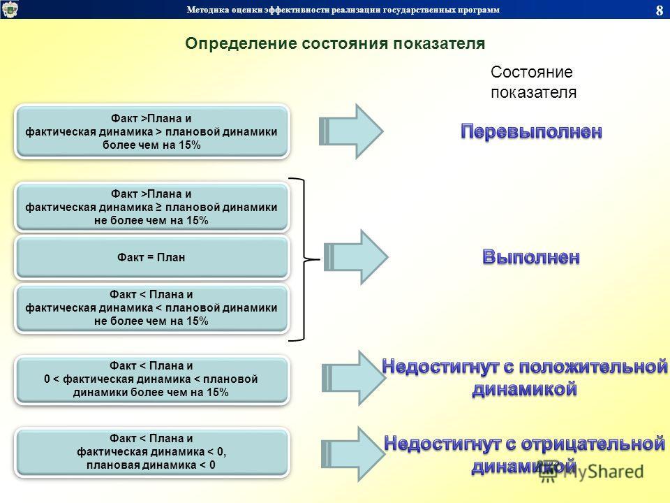 Факт >Плана и фактическая динамика > плановой динамики более чем на 15% Факт >Плана и фактическая динамика > плановой динамики более чем на 15% Состояние показателя Факт >Плана и фактическая динамика плановой динамики не более чем на 15% Факт >Плана