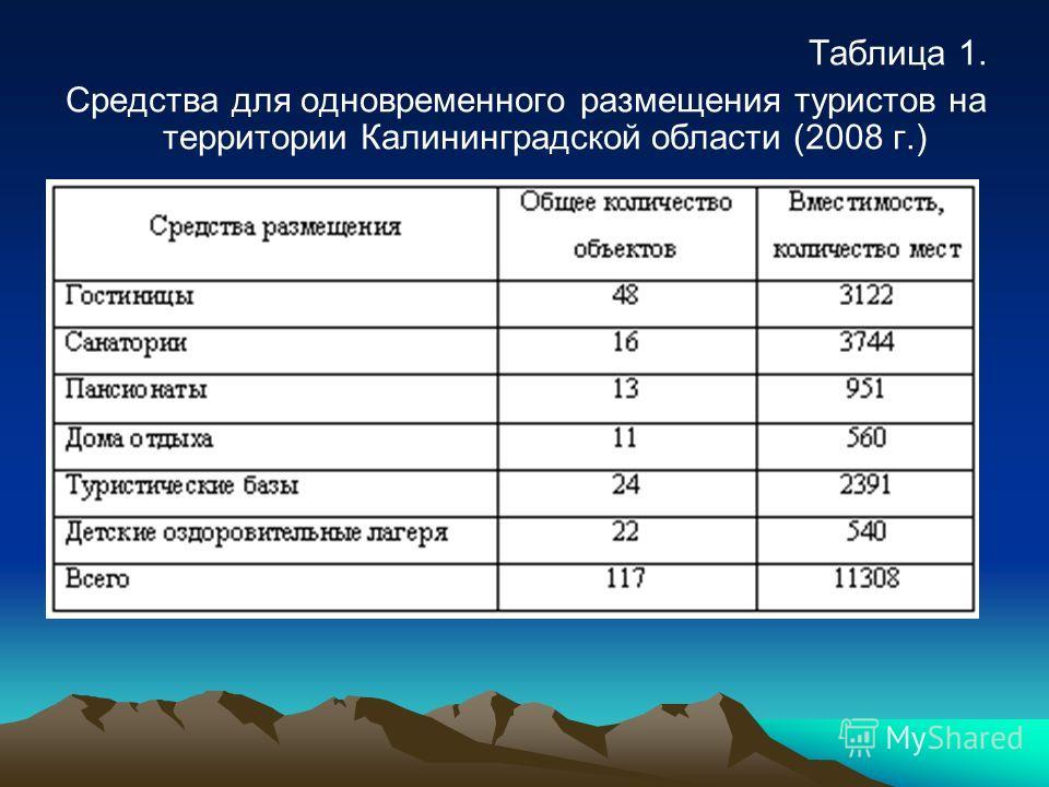 Таблица 1. Средства для одновременного размещения туристов на территории Калининградской области (2008 г.)