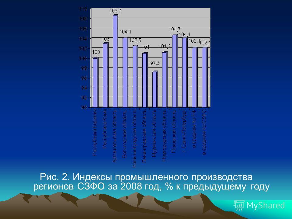 Рис. 2. Индексы промышленного производства регионов СЗФО за 2008 год, % к предыдущему году