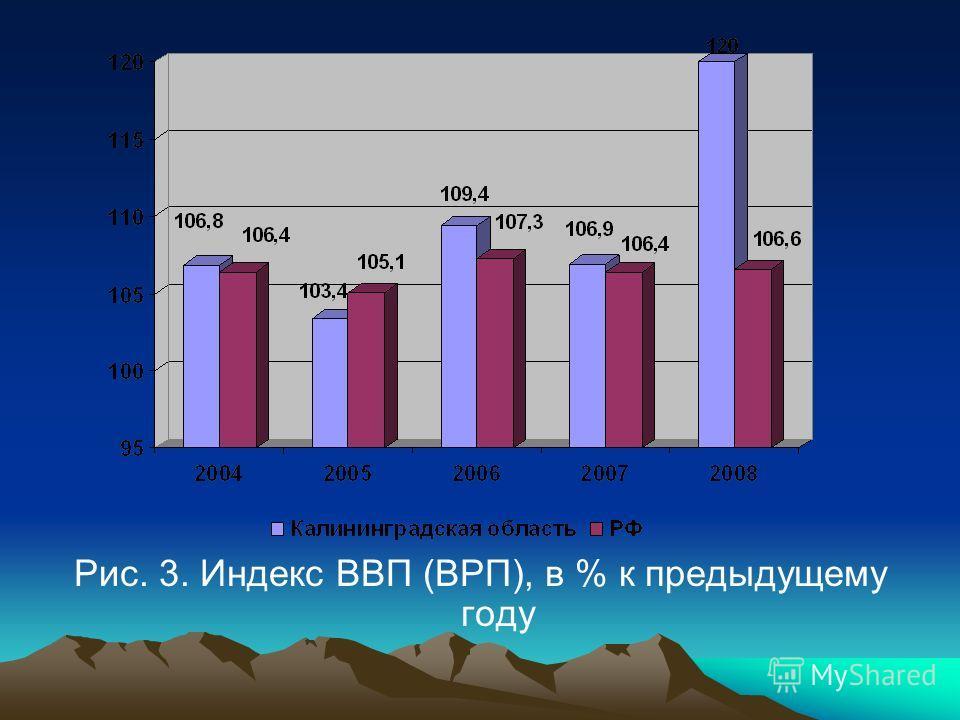 Рис. 3. Индекс ВВП (ВРП), в % к предыдущему году