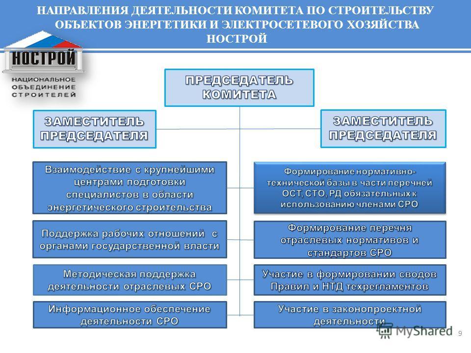9 www.sro-ess.ru НАПРАВЛЕНИЯ ДЕЯТЕЛЬНОСТИ КОМИТЕТА ПО СТРОИТЕЛЬСТВУ ОБЪЕКТОВ ЭНЕРГЕТИКИ И ЭЛЕКТРОСЕТЕВОГО ХОЗЯЙСТВА НОСТРОЙ