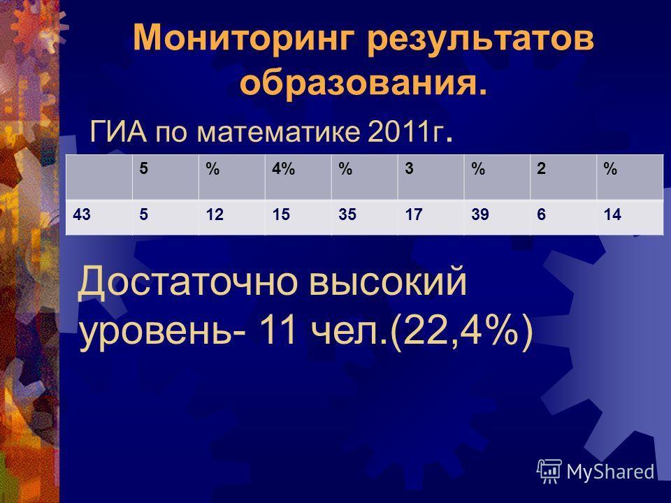 Мониторинг результатов образования. ГИА по математике 2011 г. 5%4%3%2% 4351215351739614 Достаточно высокий уровень- 11 чел.(22,4%)