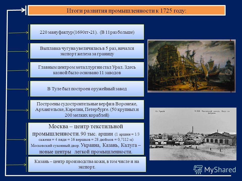 Итоги развития промышленности к 1725 году: 220 мануфактур (1690 гг-21). (В 11 раз больше) Выплавка чугуна увеличилась в 5 раз, начался экспорт железа за границу Главным центром металлургии стал Урал. Здесь казной было основано 11 заводов В Туле был п