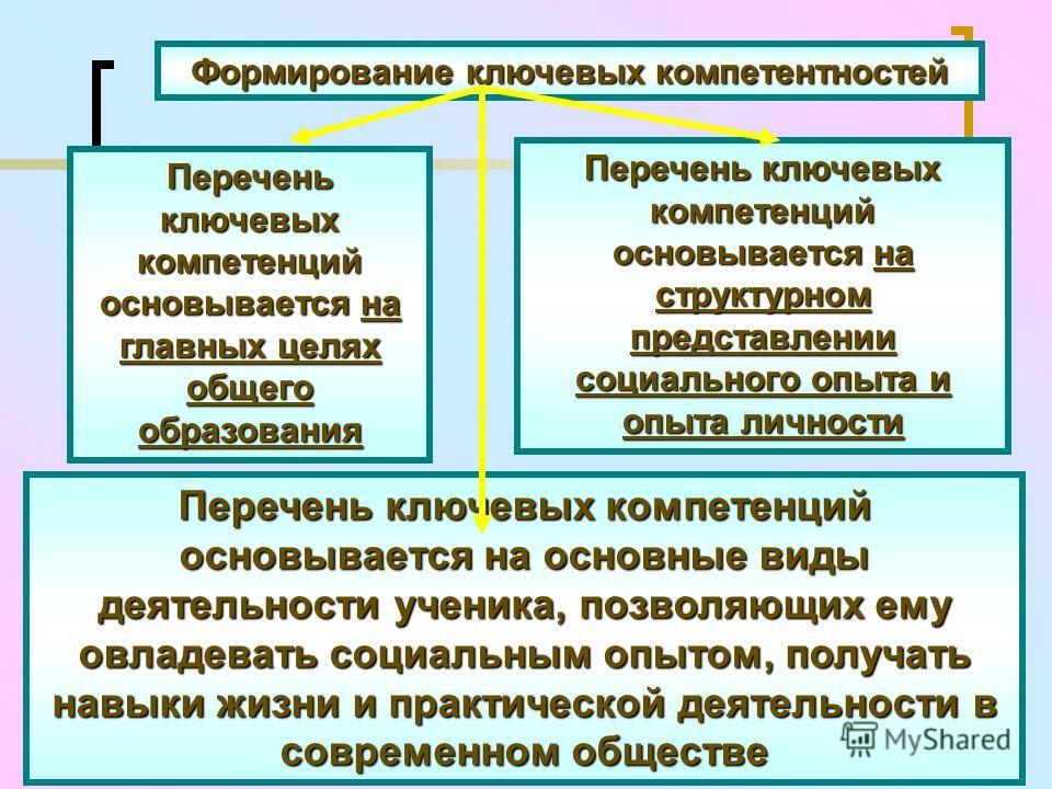 Формирование ключевых компетентностей Перечень ключевых компетенций основывается на главных целях общего образования Перечень ключевых компетенций основывается на структурном представлении социального опыта и опыта личности Перечень ключевых компетен