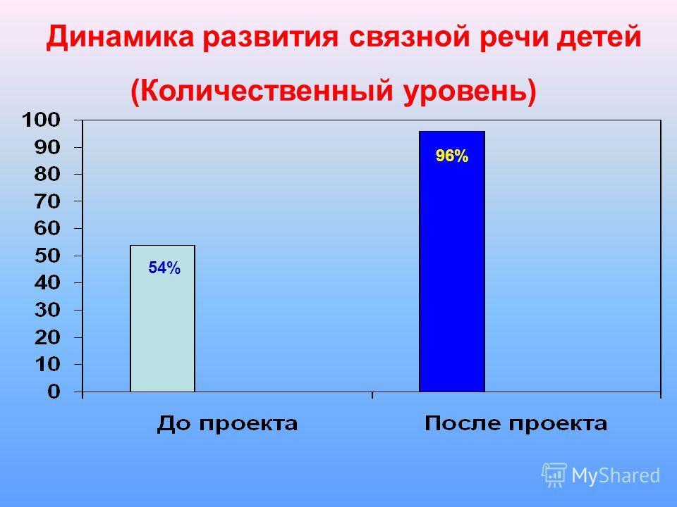 Динамика развития связной речи детей (Количественный уровень) 54% 96%