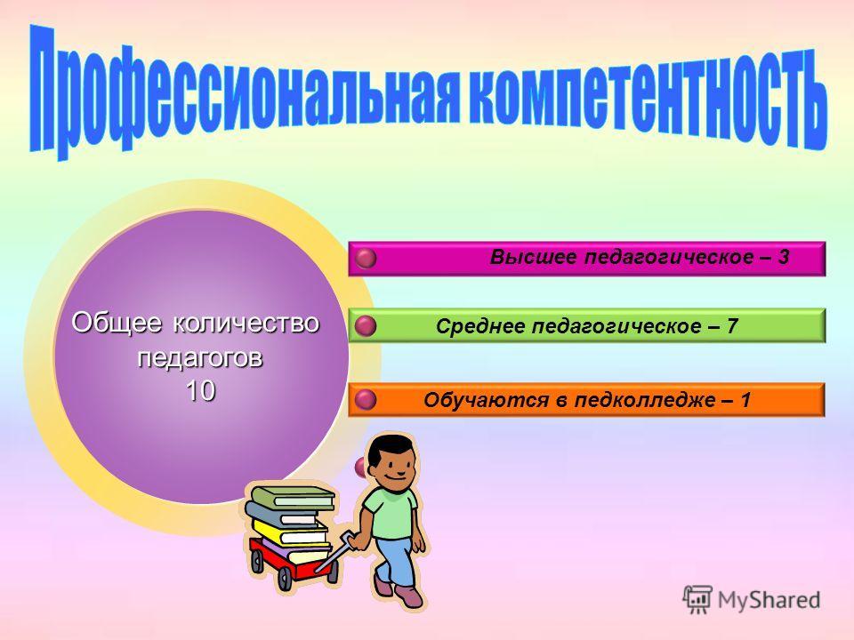 Общее количество педагогов 10 Среднее педагогическое – 7 Обучаются в педколледже – 1 Высшее педагогическое – 3