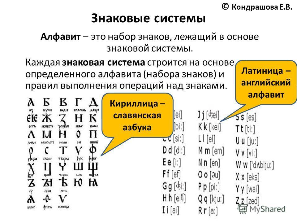 Знаковые системы Алфавит – это набор знаков, лежащий в основе знаковой системы. Каждая знаковая система строится на основе определенного алфавита (набора знаков) и правил выполнения операций над знаками. Латиница – английский алфавит Кириллица – слав