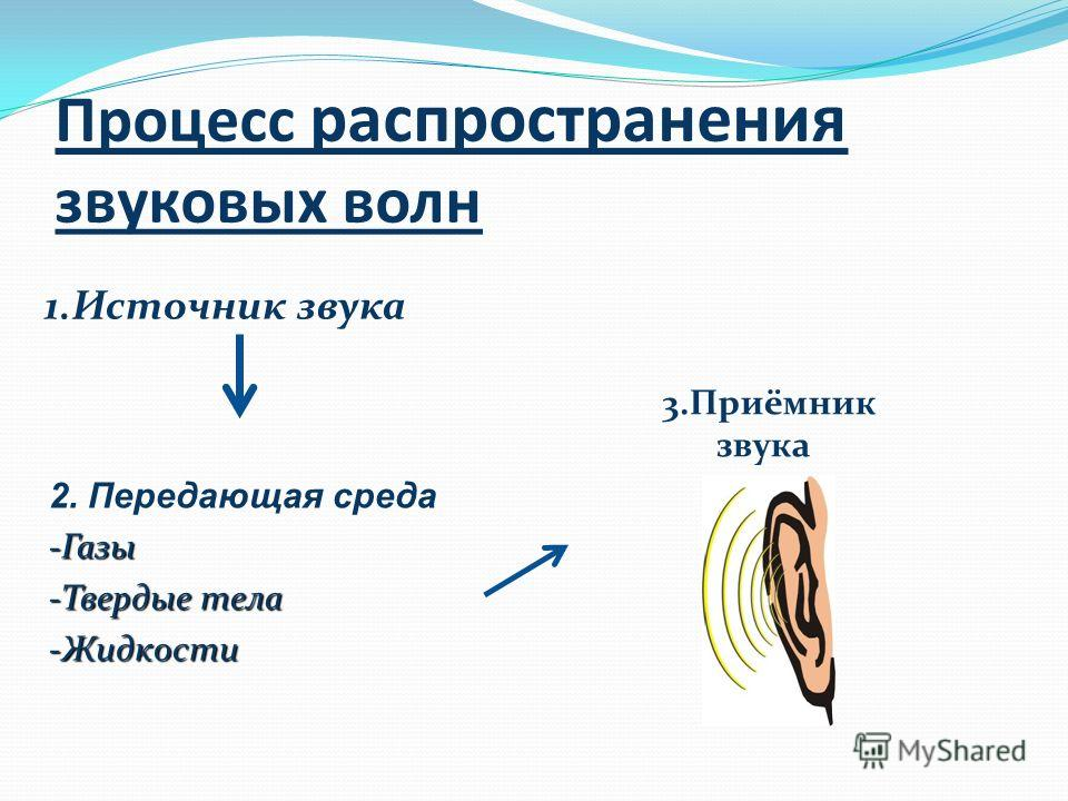 Процесс распространения звуковых волн 1. Источник звука 2. Передающая среда-Газы -Твердые тела -Жидкости 3.Приёмник звука
