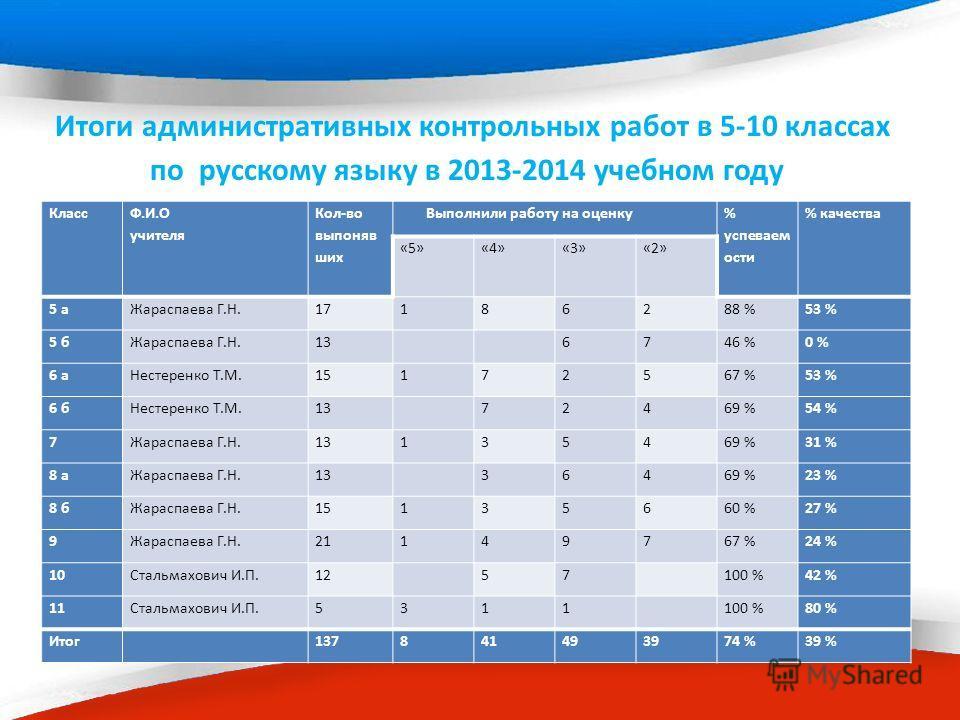 Итоги административных контрольных работ в 5-10 классах по русскому языку в 2013-2014 учебном году Класс Ф.И.О учителя Кол-во выпоняв шик Выполнили работу на оценку % супеваем ости % качества «5»«4»«3»«2» 5 а Жараспаева Г.Н.17186288 %53 % 5 б Жараспа