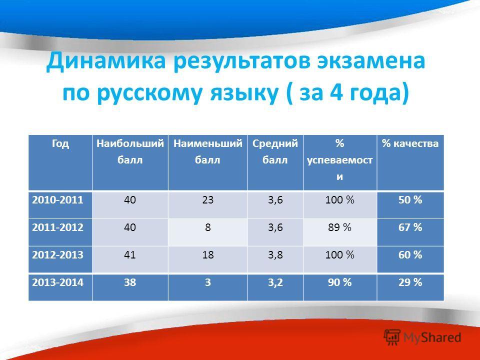 Динамика результатов экзамена по русскому языку ( за 4 года) Год Наибольший балл Наименьший балл Средний балл % супеваемост и % качества 2010-201140233,6100 %50 % 2011-20124083,689 %67 % 2012-201341183,8100 %60 % 2013-20143833,290 %29 %