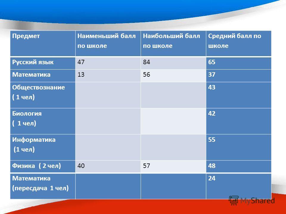 Предмет Наименьший балл по школе Наибольший балл по школе Средний балл по школе Русский язык 478465 Математика 135637 Обществознание ( 1 чел) 43 Биология ( 1 чел) 42 Информатика (1 чел) 55 Физика ( 2 чел)405748 Математика (пересдача 1 чел) 24