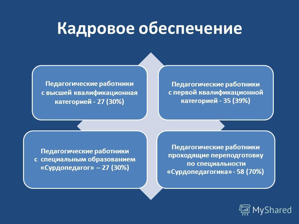 Кадровое обеспечение Педагогические работники с высшей квалификационная категорией - 27 (30%) Педагогические работники с первой квалификационной категорией - 35 (39%) Педагогические работники с специальным образованием «Сурдопедагог» – 27 (30%) Педаг