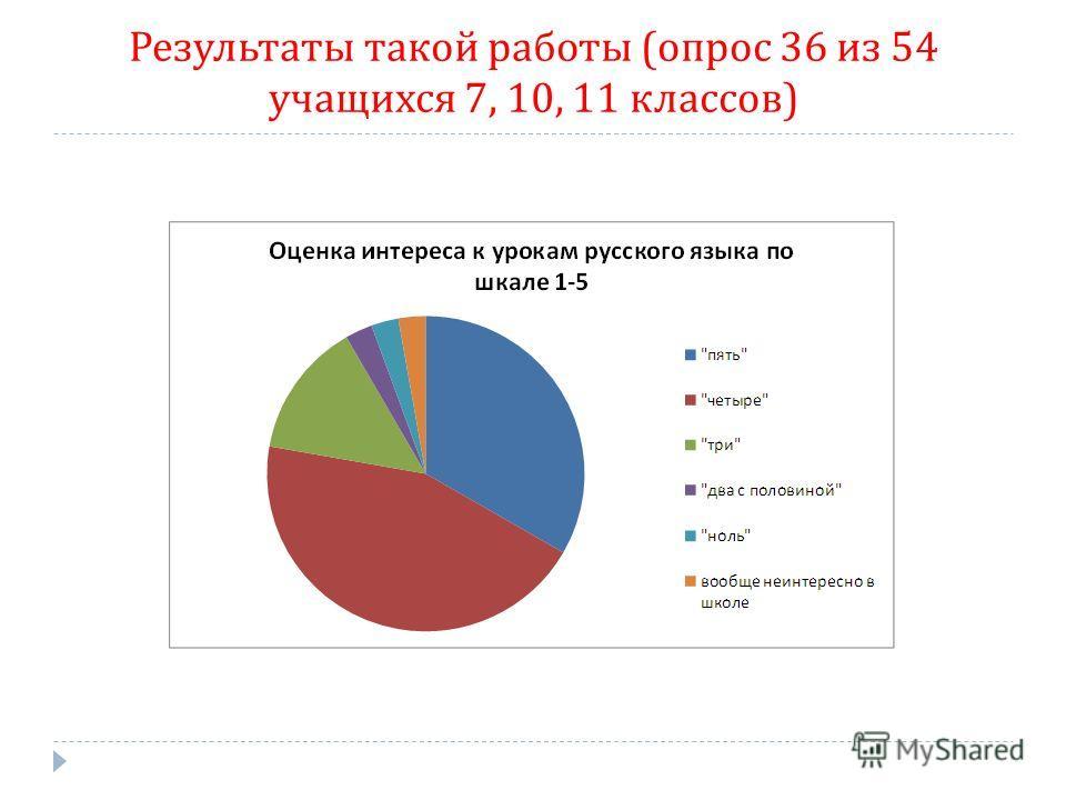 Результаты такой работы ( опрос 36 из 54 учащихся 7, 10, 11 классов )