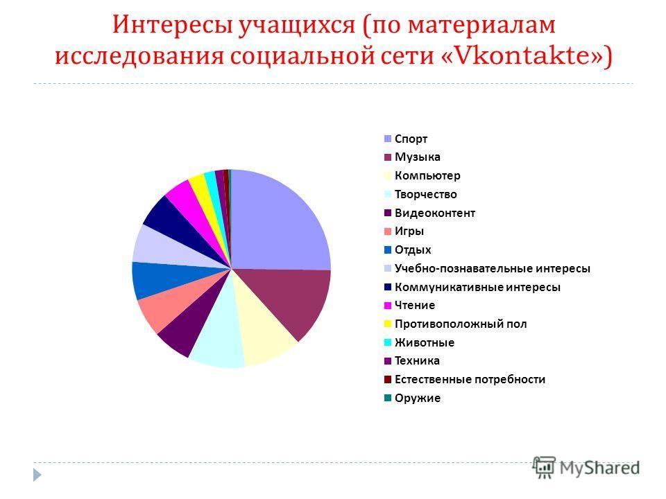 Интересы учащихся ( по материалам исследования социальной сети «Vkontakte»)