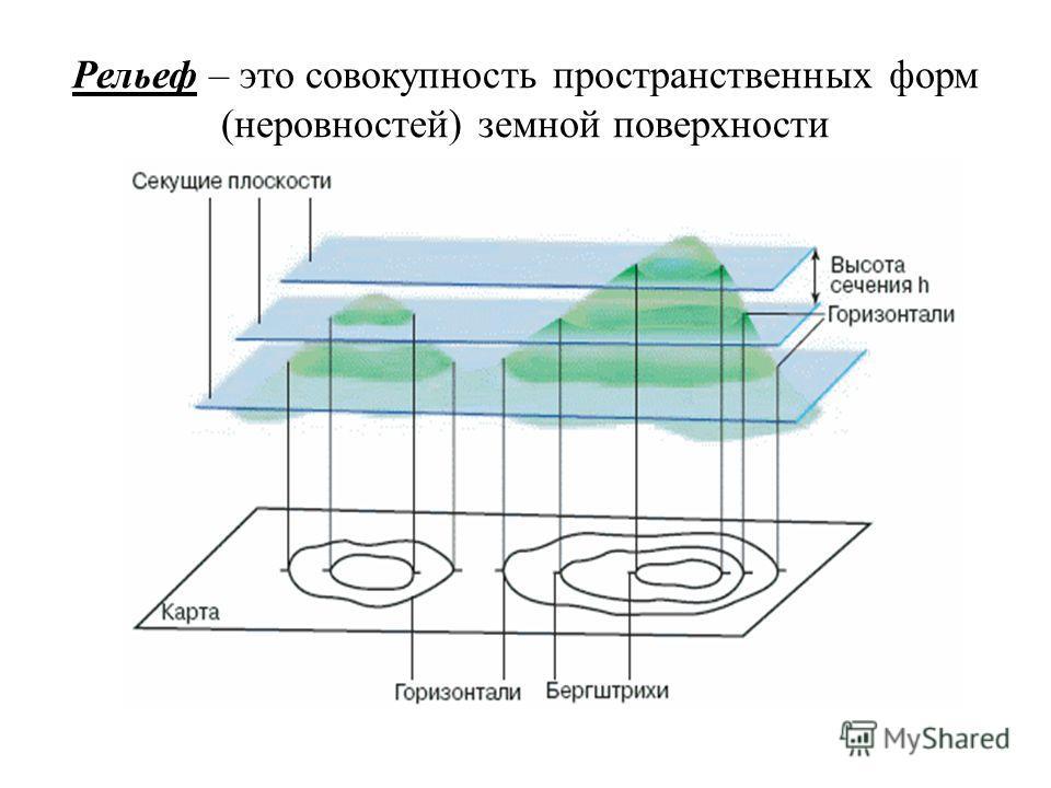 Рельеф – это совокупность пространственных форм (неровностей) земной поверхности